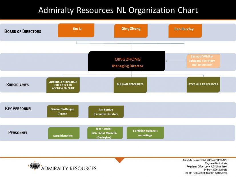 Admiralty Resources NL Organization Chart
